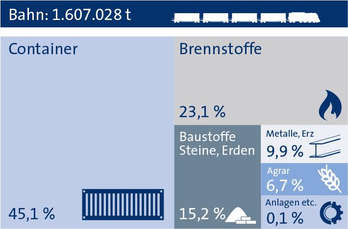 Bahngüterumschlag bayernhafen Regensburg 2018