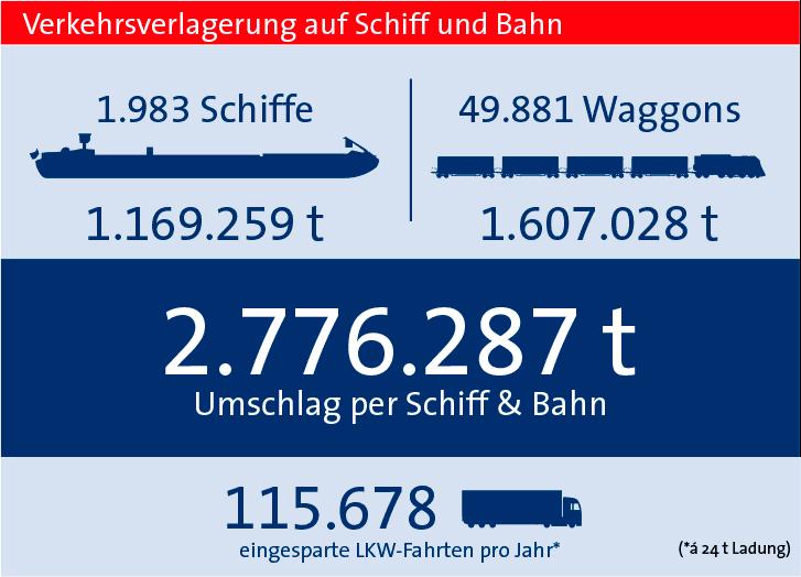 Verkehrsverlagerung bayernhafen Regensburg 2018