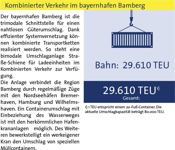Statistik Kombinierter Verkehr bayernhafen Bamberg