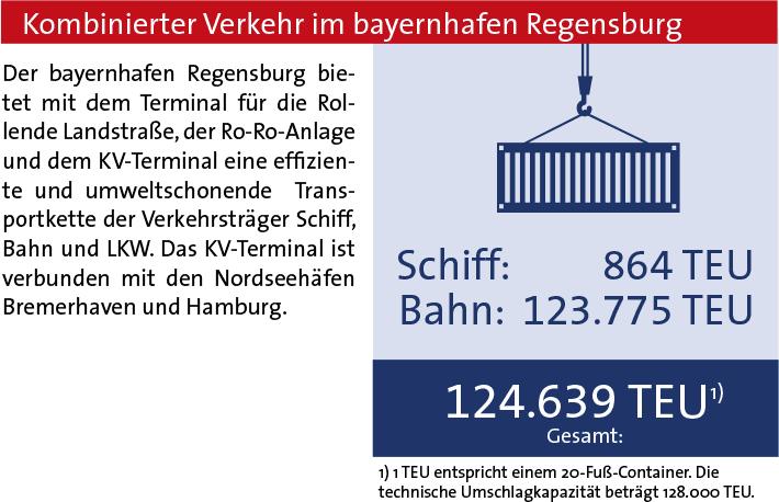 Kombinierter Verkehr bayernhafen Regensburg 2018