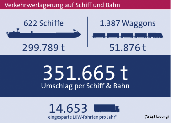 Statistik 2019 bayernhafen Passau gesamt