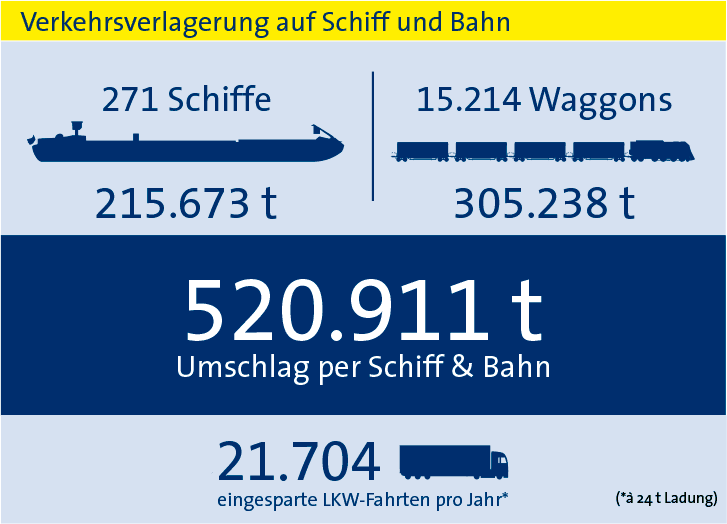 Statistik Verkehrsverlagerung 2018 bayernhafen Bamberg