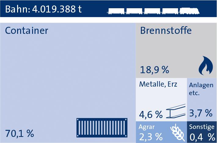 Bahngüterumschlag Statistik bayernhafen Nürnberg 2018