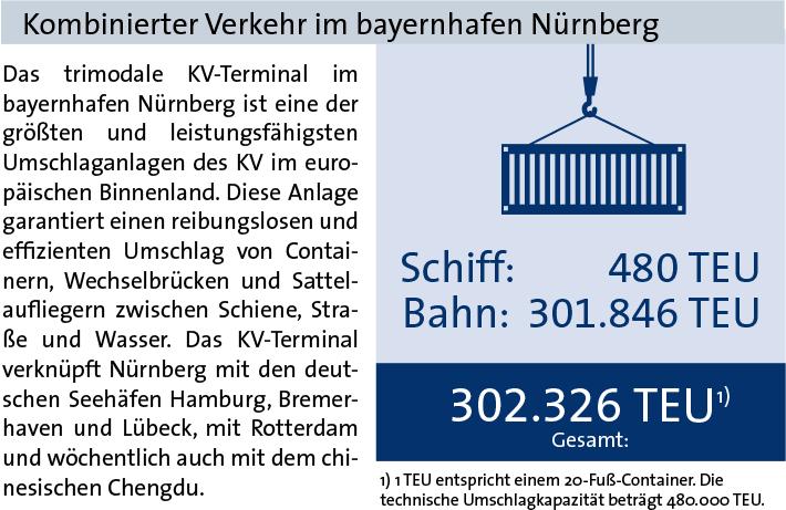 Kombinierter Verkehr Statistik bayernhafen Nürnberg 2018