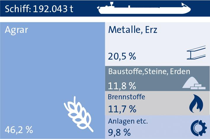 Schiffsgüterumschlag Statistik bayernhafen Nürnberg 2018