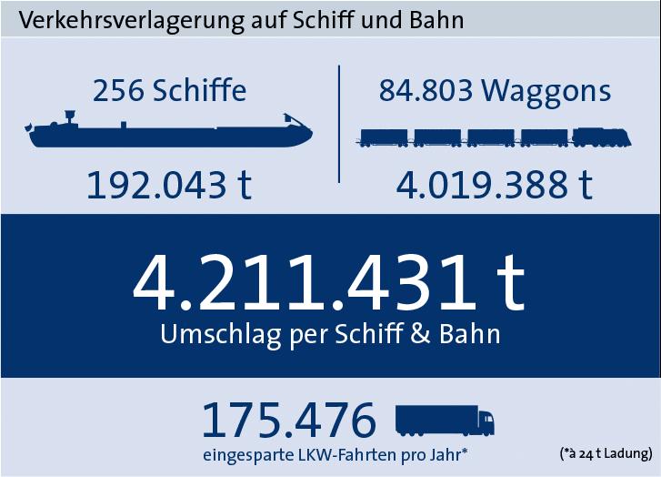Verkehrsverlagerung Statistik bayernhafen Nürnberg 2018