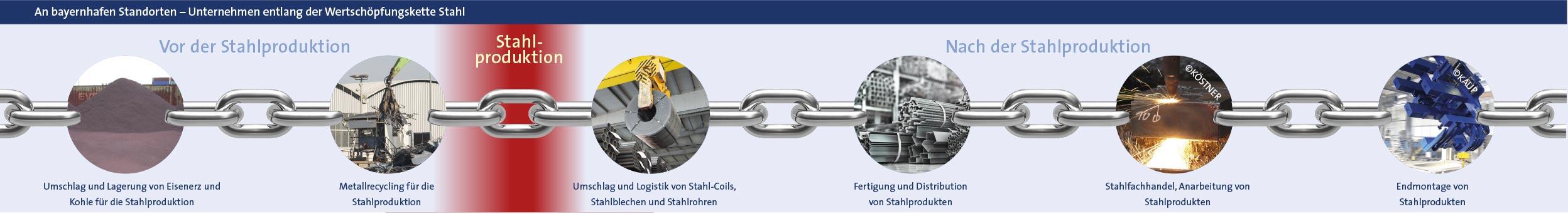 Stahlkette Wertschöpfung bayernhafen
