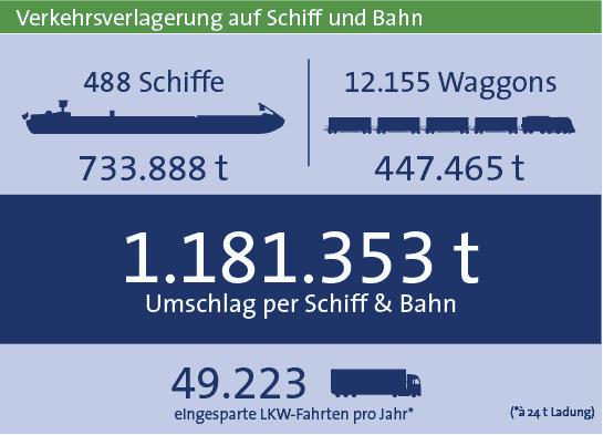Statistik bayernhafen Aschaffenburg 2019