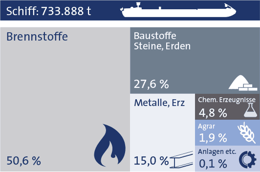 Statistik bayernhafen Aschaffenburg 2019 Schiff
