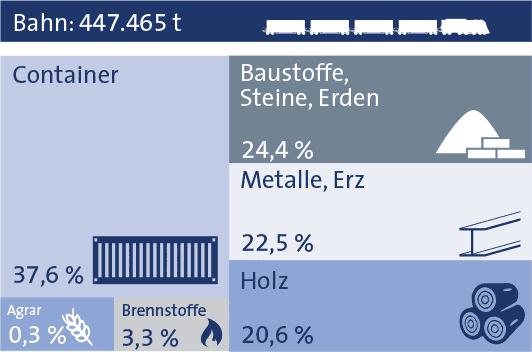 Statistik bayernhafen Aschaffenburg 2019 Bahn