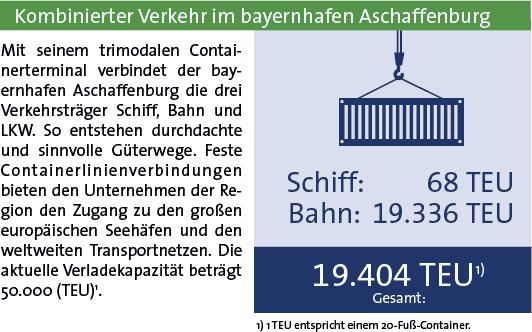 Statistik bayernhafen Aschaffenburg 2019 KV
