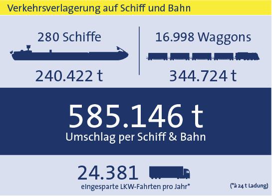 Statistik bayernhafen Bamberg gesamt