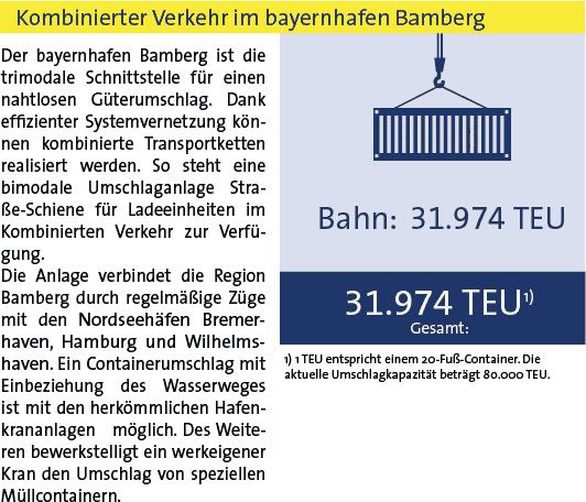 Statistik Bamberg 2019 KV