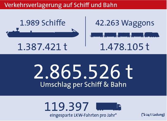 Statistik 2019 bayernhafen Regensburg gesamt