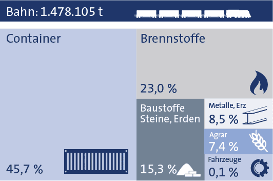 Statistik 2019 bayernhafen Regensburg Bahn