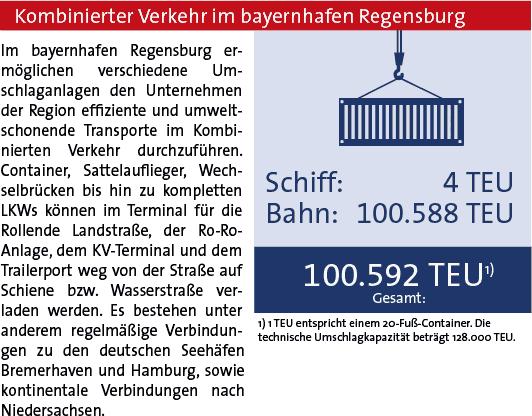 Statistik 2019 bayernhafen Regensburg KV
