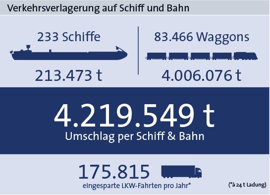 Statistik Nürnberg 2019