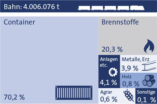 Statistik Nürnberg 2019 Bahn