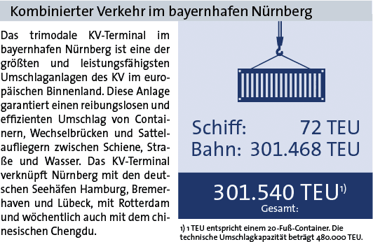Statistik Nürnberg 2019 KV
