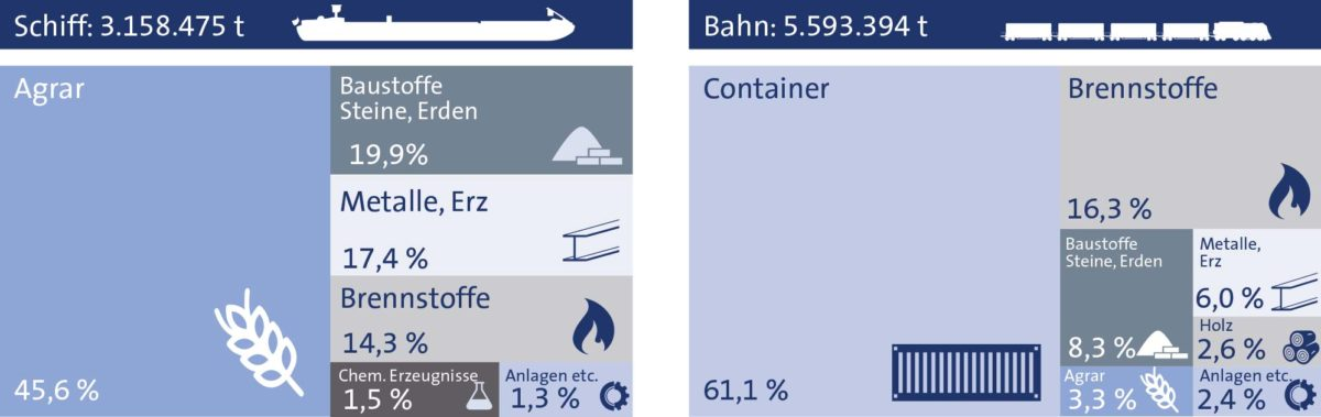 Statistik 2020 bayernhafen