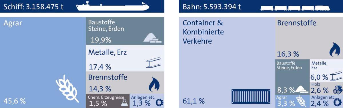 STatistik Gesamt bayernhafen 2020
